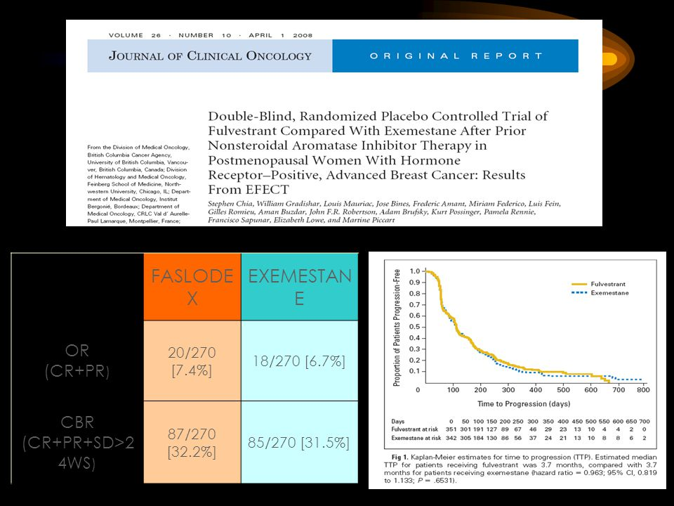 FASLODEX EXEMESTANE OR (CR+PR) CBR (CR+PR+SD>24WS) 20/270 [7.4%]